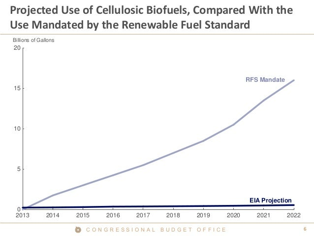 6C O N G R E S S I O N A L B U D G E T O F F I C E Projected Use of Cellulosic Biofuels, Compared With the Use Mandated by...