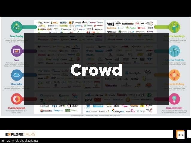 "Explore Talks on ""Open Innovation & Crowdsourcing"": crowd-driven organizations Slide 2"