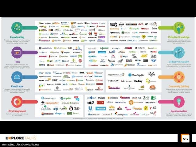 "Explore Talks on ""Open Innovation & Crowdsourcing"": crowd-driven organizations Slide 3"