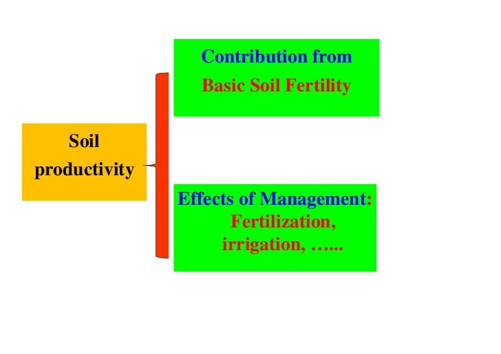 Xu minggang soil organic carbon sequestration and crop for Soil organic carbon