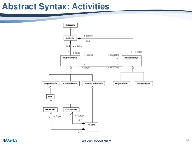 Uml this time we mean it abstract syntax activities 36 ccuart Image collections