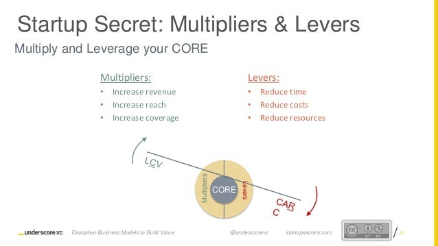 Proprietary and ConfidentialProprietary and Confidential Multiply and Leverage your CORE Multipliers: • Increase revenue •...