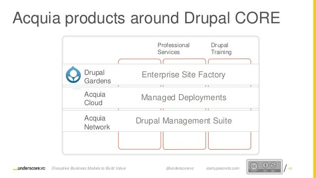 Proprietary and ConfidentialProprietary and Confidential Acquia products around Drupal CORE C OMMU N ITY C OMMER C EC ON T...