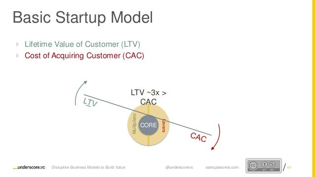Proprietary and ConfidentialProprietary and Confidential  Lifetime Value of Customer (LTV)  Cost of Acquiring Customer (...