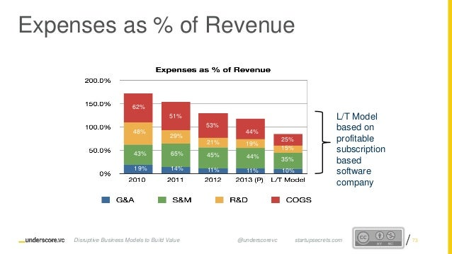 Proprietary and ConfidentialProprietary and Confidential Expenses as % of Revenue 62% 61% 53% 43%48% 29% 21% 19% 43% 50% 4...