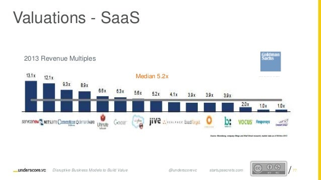 Proprietary and ConfidentialProprietary and Confidential 2013 Revenue Multiples Median 5.2x Valuations - SaaS Disruptive B...