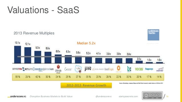 Proprietary and ConfidentialProprietary and Confidential 2012-2013 Revenue Growth Valuations - SaaS 2013 Revenue Multiples...