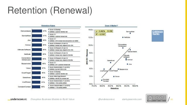 Proprietary and ConfidentialProprietary and Confidential Retention (Renewal) Disruptive Business Models to Build Value @un...