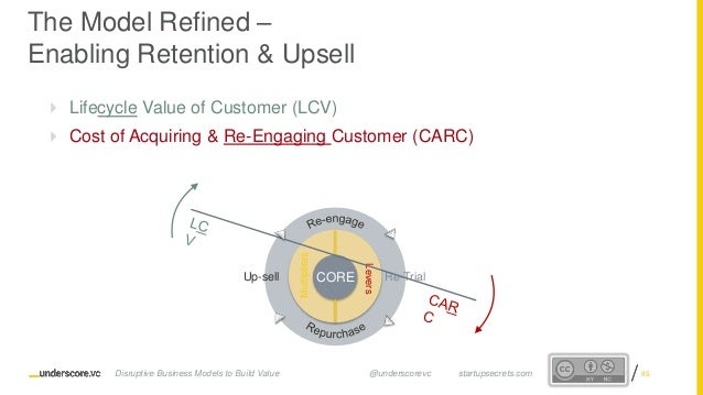 Proprietary and ConfidentialProprietary and Confidential The Model Refined – Enabling Retention & Upsell  Lifecycle Value...