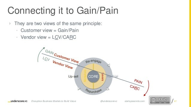 Proprietary and ConfidentialProprietary and Confidential Connecting it to Gain/Pain  They are two views of the same princ...