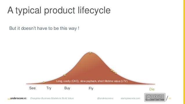 Proprietary and ConfidentialProprietary and Confidential A typical product lifecycle But it doesn't have to be this way ! ...