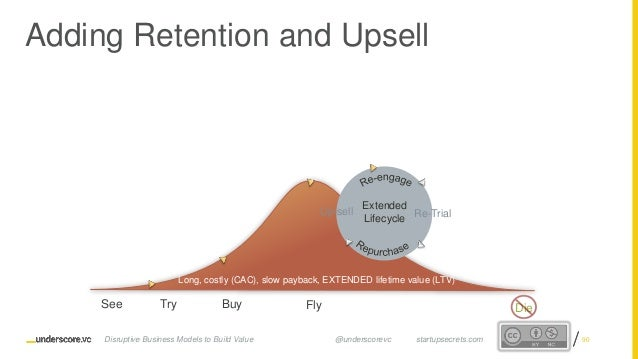 Proprietary and ConfidentialProprietary and Confidential Adding Retention and Upsell 90 See Try Buy Fly Die Re-TrialUp-sel...