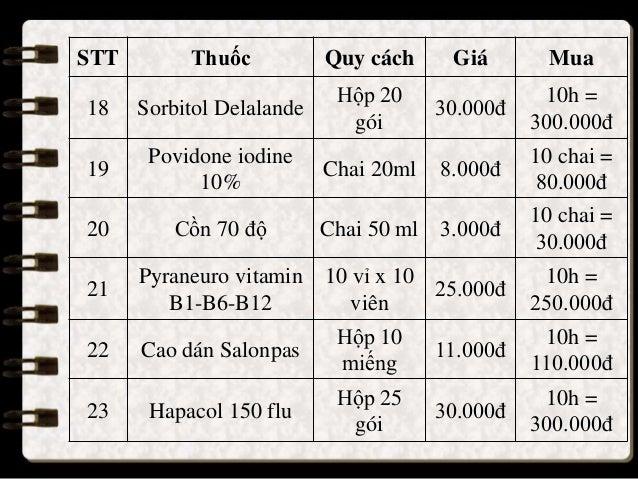 STT Thuốc Quy cách Giá Mua 18 Sorbitol Delalande Hộp 20 gói 30.000đ 10h = 300.000đ 19 Povidone iodine 10% Chai 20ml 8.000đ...