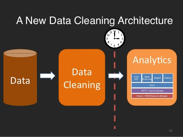 SampleClean: Bringing Data Cleaning into the BDAS Stack