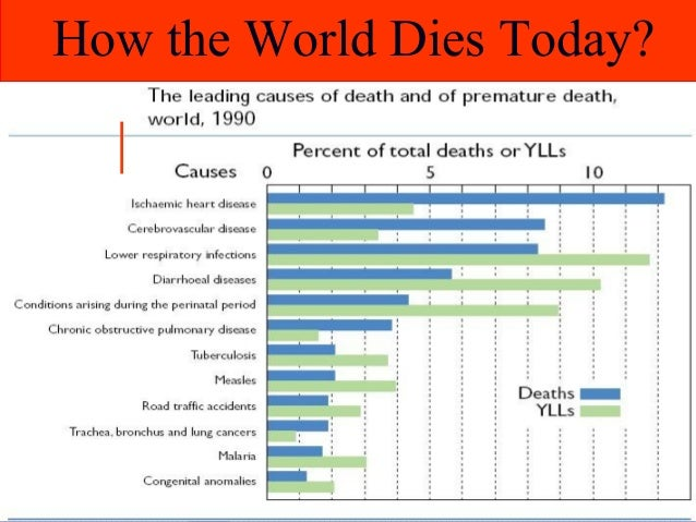 How the World Dies Today?