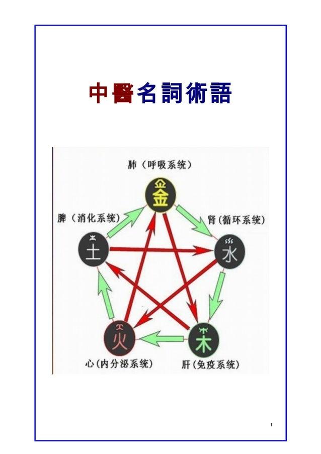 中醫名詞術語 1