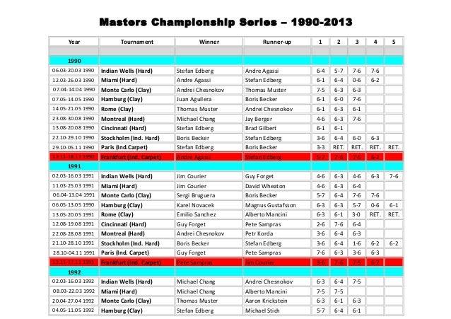 Masters Championship Series – 1990-2013 Year Tournament Winner Runner-up 1 2 3 4 5 1990 06.03-20.03 1990 Indian Wells (Har...