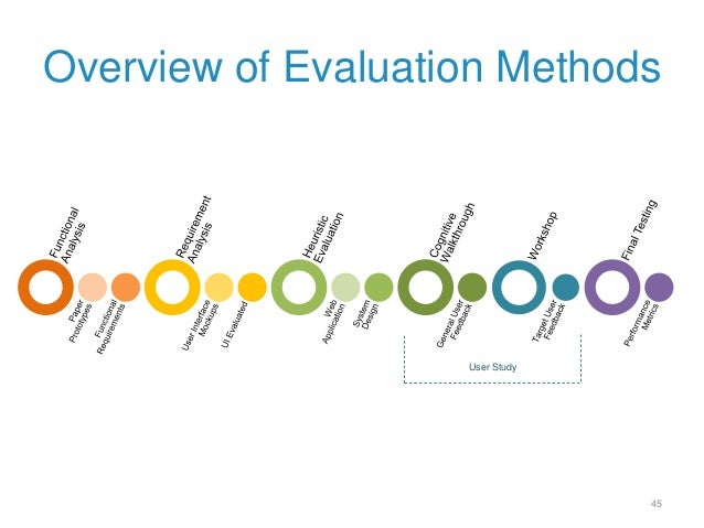 Master thesis overview