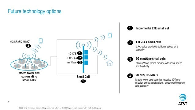 5g evolution vp access architecture and device for Architecture 5g