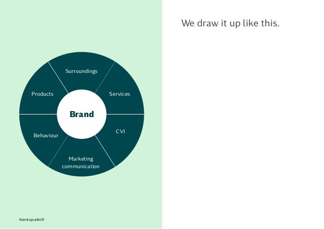 Kontrapunkt© We draw it up like this. Surroundings Marketing communication CVI Behaviour ServicesProducts Brand