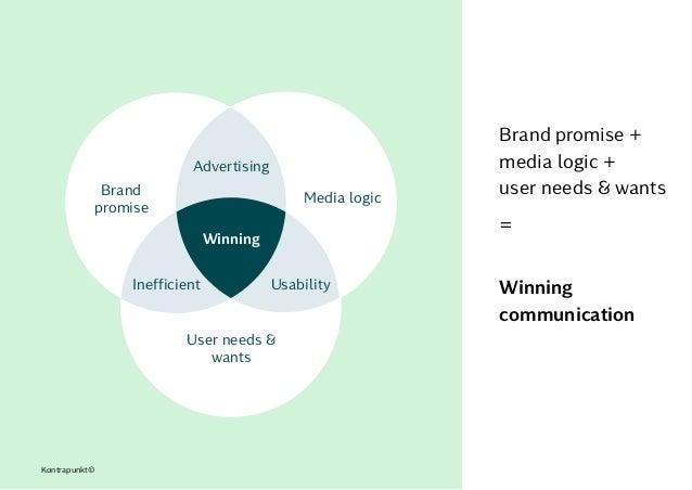 Brand promise + media logic +  user needs & wants =  Winning communication Kontrapunkt© Brand promise User needs & want...