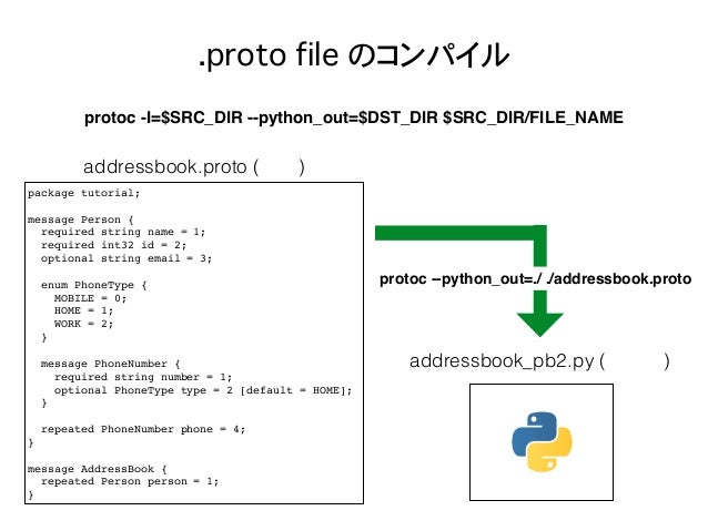 .proto file のコンパイル protoc -I=$SRC_DIR --python_out=$DST_DIR $SRC_DIR/FILE_NAME package tutorial; message Person { required...