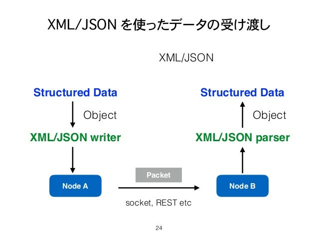 XML/JSON を使ったデータの受け渡し 24 Node A Node B Packet XML/JSON writer Structured Data XML/JSON parser Structured Data Object Objec...