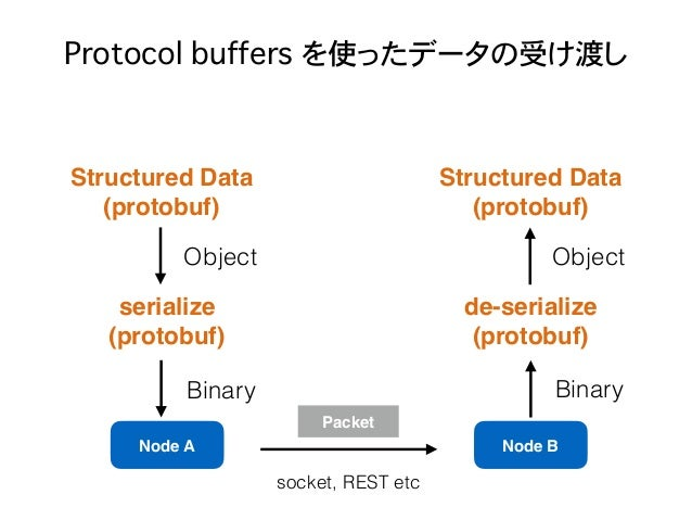 Protocol buffers を使ったデータの受け渡し Node A Node B Packet serialize (protobuf) Structured Data (protobuf) de-serialize (protobuf)...