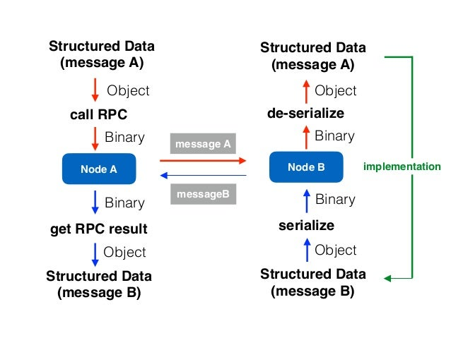 Node A Node B message A call RPC Structured Data (message A) de-serialize Binary Object Object Binary Structured Data (mes...