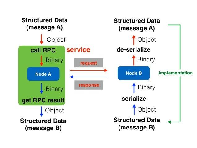 Node A Node B request call RPC Structured Data (message A) de-serialize Binary Object Object Binary Structured Data (messa...