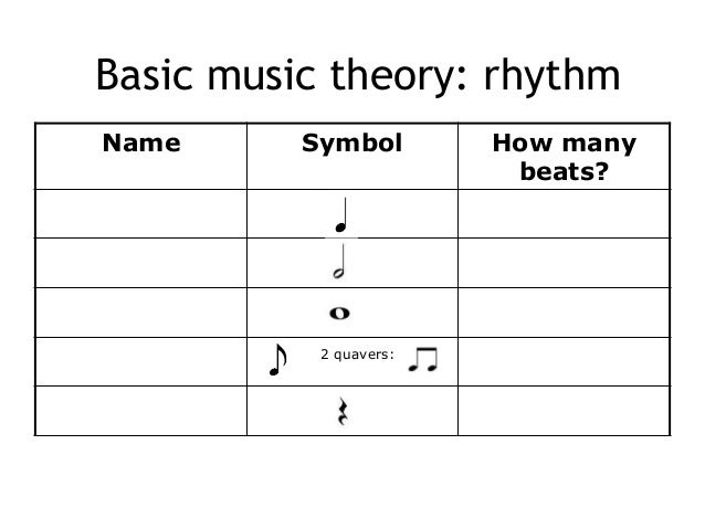 Basic Music Theory Rhythm And Time Signatures 7