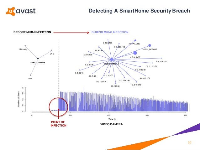 POINT OF INFECTION VIDEO CAMERA URL VIDEO CAMERA DNS Gateway BEFORE MIRAI INFECTION DURING MIRAI INFECTION VIDEO CAMERA 9....