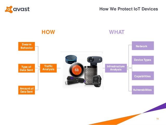 HOW WHAT How We Protect IoT Devices Swarm Behavior Network Type of Data Sent Infrastructure Analysis Amount of Data Sent D...
