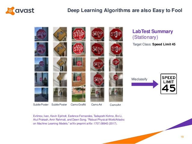 Deep Learning Algorithms are also Easy to Fool LabTest Summary (Stationary) Target Class: Speed Limit 45 Misclassify Subtl...