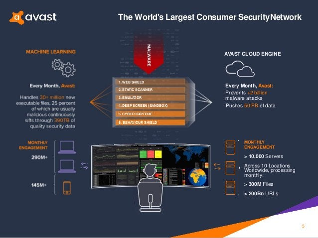 MACHINE LEARNING AVAST CLOUD ENGINE MONTHLY ENGAGEMEN T 290M+ 145M + MONTHLY ENGAGEMENT > 10,000 Servers Across 10 Locatio...