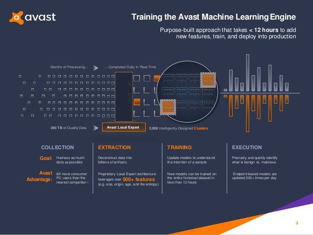 Avast Local Expert390 TB of Quality Data 3,000 Intelligently-Designed Clusters Months of Processing... ... Completed Daily...