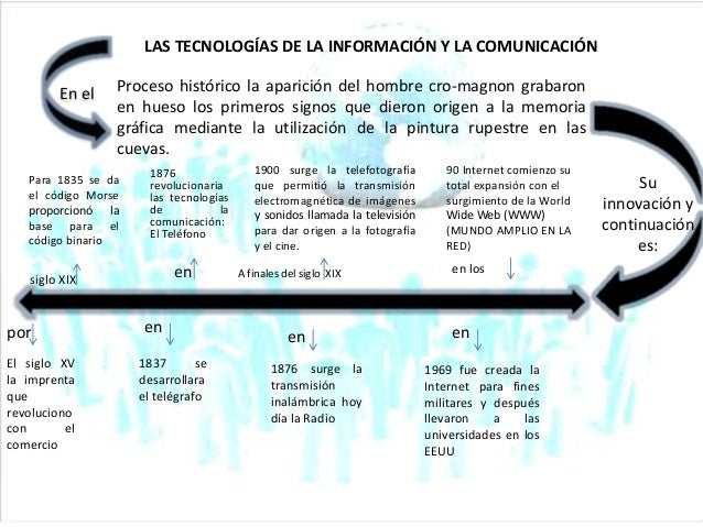 Revisiones del sistema de comercio de código binario