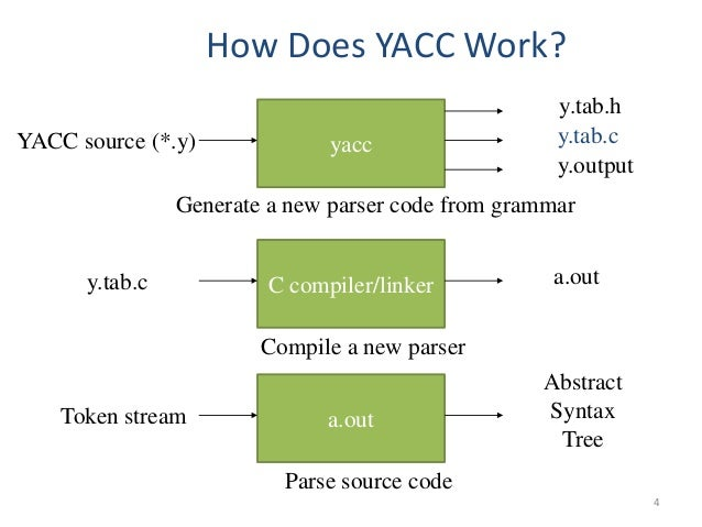 yacc 4 638 jpg cb 1487654677 rh slideshare net block diagram of a computer Yacc Tutorial