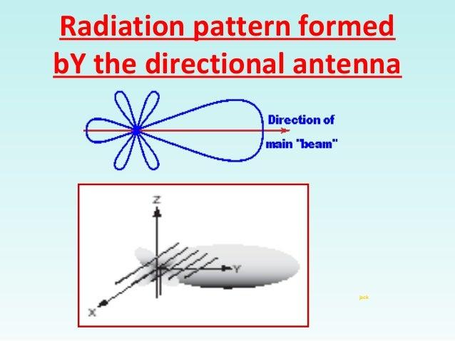 Yagi Antenna Gain & Directivity