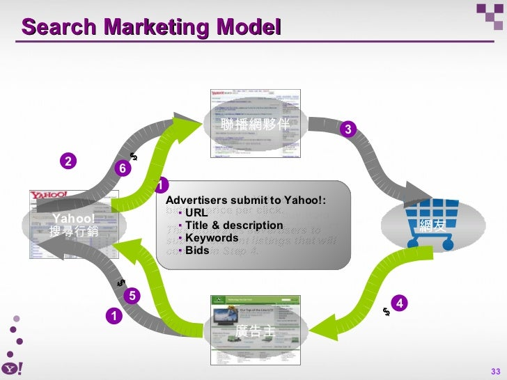 Search Marketing Model  網友 廣告主 聯播網夥伴 Yahoo! 搜尋行銷 Yahoo! shares advertiser payments with publishers, completing the cycle 6...