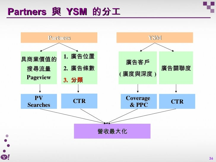 Partners  與  YSM  的分工 Partners YSM 具商業價值的 搜尋流量 Pageview 1.  廣告位置 2.  廣告條數 3.  分類 廣告客戶 ( 廣度與深度 ) 廣告關聯度 PV Searches CTR Cove...