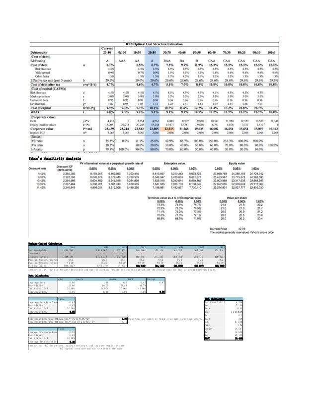 Yahoos Sensitivity AnalysisWorking Capital Calculation2009 2010 2011 2012 2013 2014 2015 2016Net Receivables 1,003,362 1,0...