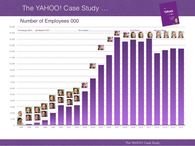 yahoo a case study analysis It business dot com alibaba com case study extracted from alibabacom presentations.