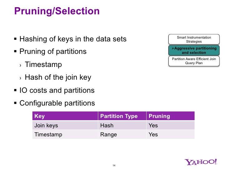 Yahoo Display Advertising Attribution