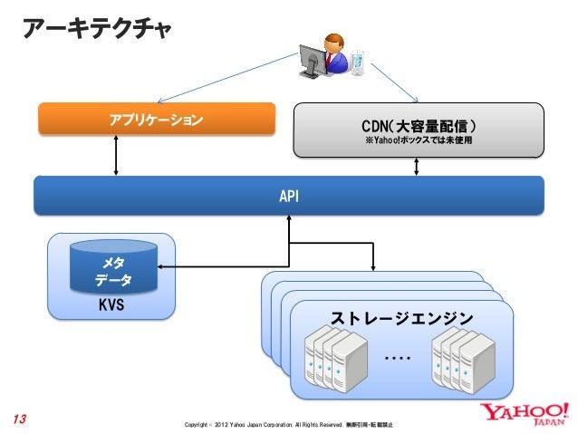 アーキテクチャ      アプリケーション                                                           CDN(大容量配信)                                ...