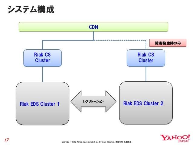 システム構成                                                      CDN                                                           ...