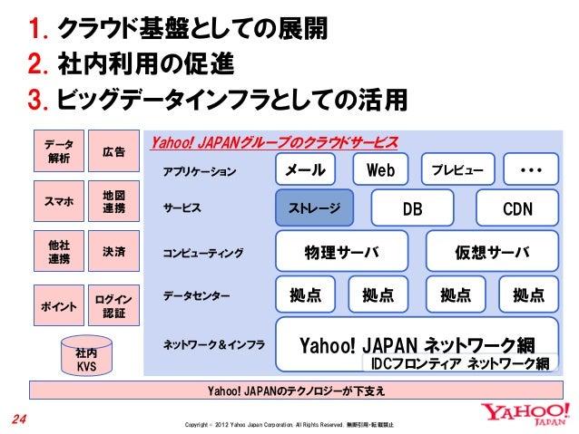 1. クラウド基盤としての展開     2. 社内利用の促進     3. ビッグデータインフラとしての活用     データ                 広告                      Yahoo! JAPANグループのクラ...