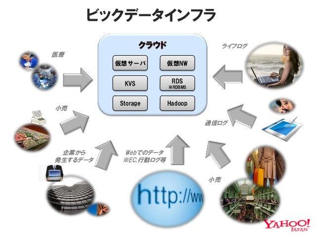 ビックデータインフラ                                     ライフログ医療          仮想サーバ        仮想NW           KVS          RDS              ...