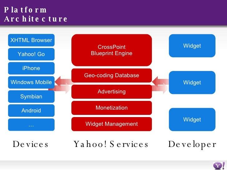 Platform architecture ullidevices liulyahoo services malvernweather Images