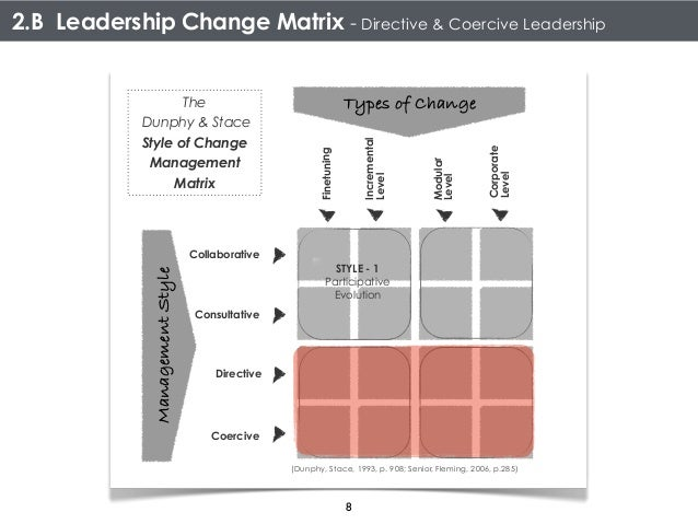 Contingency Model of Change Management: Dunphy and Stace's Model of Change